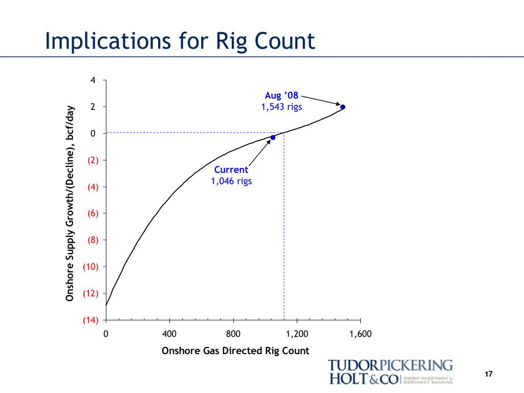 Implications for Rig Count