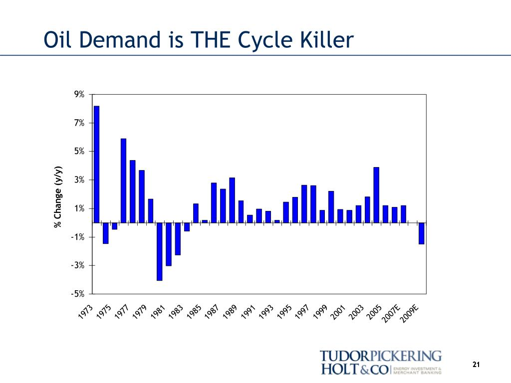 Oil Demand is THE Cycle Killer