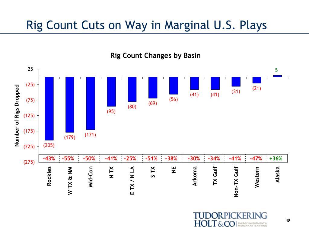 Rig Count Cuts on Way in Marginal U.S. Plays