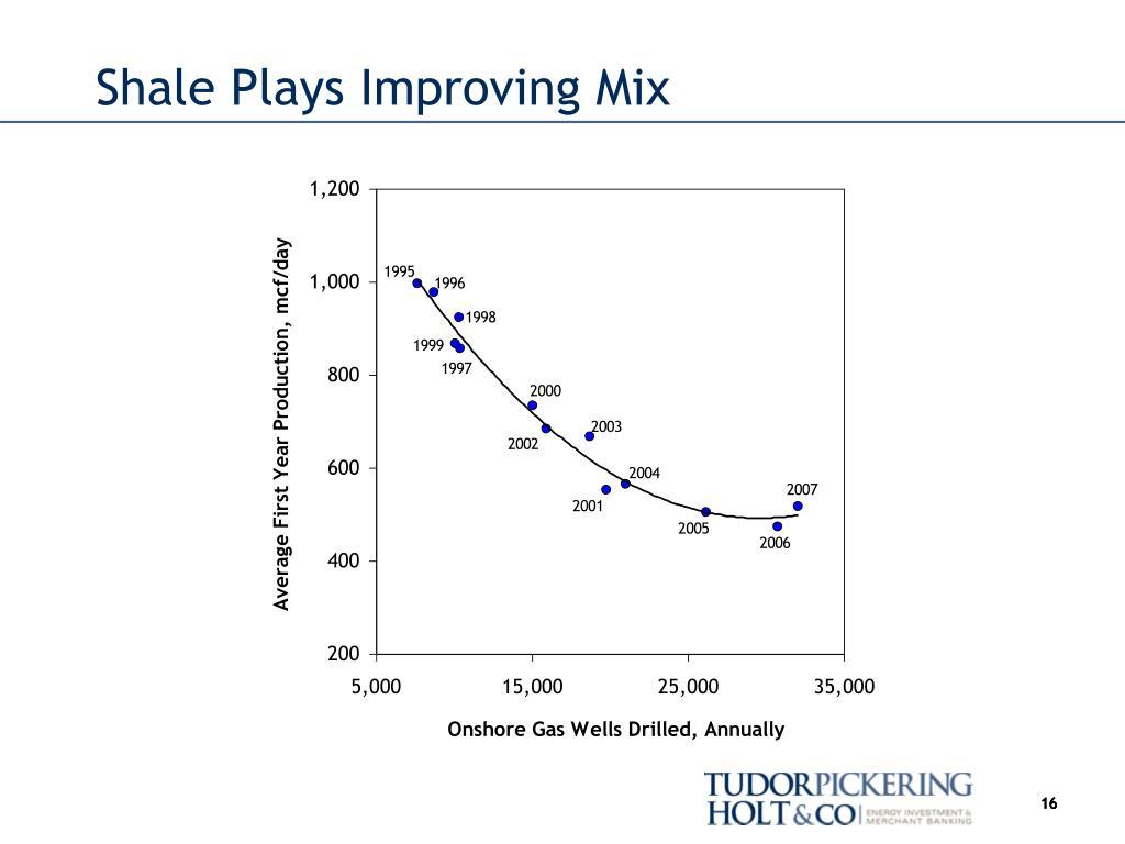 Shale Plays Improving Mix
