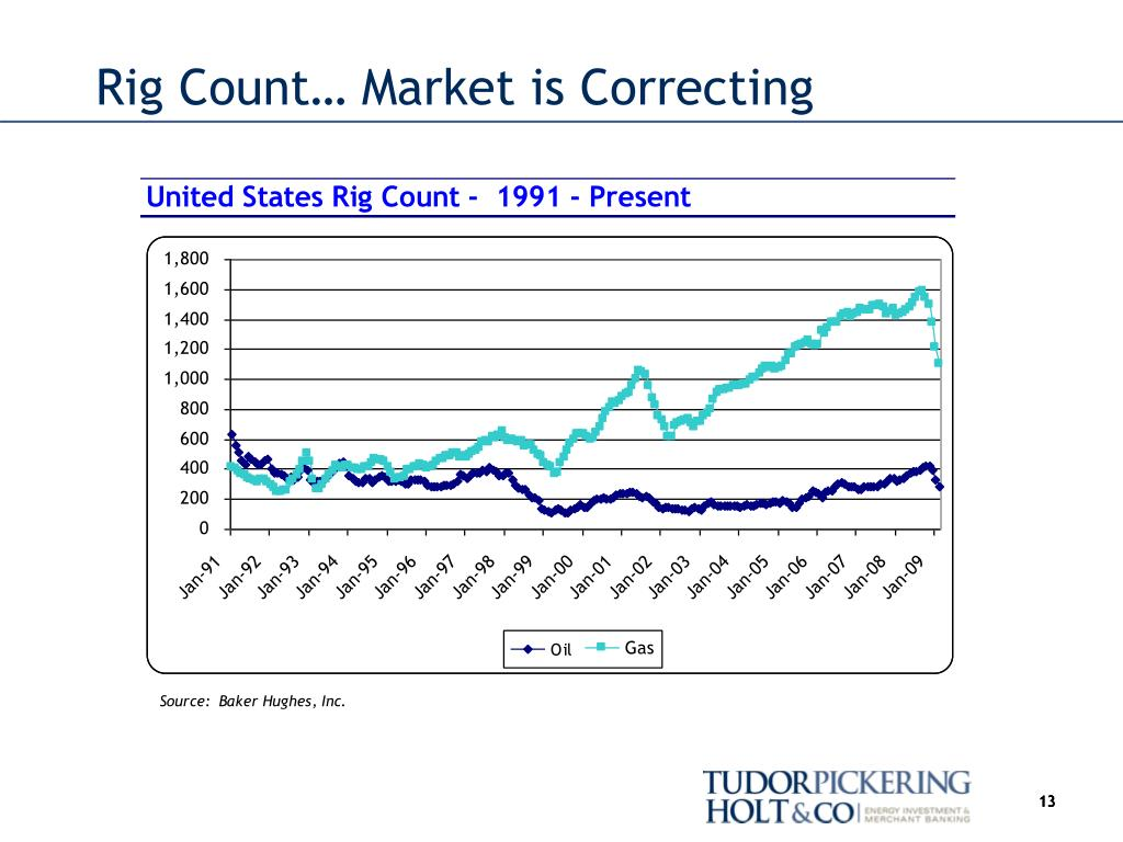 Rig Count… Market is Correcting