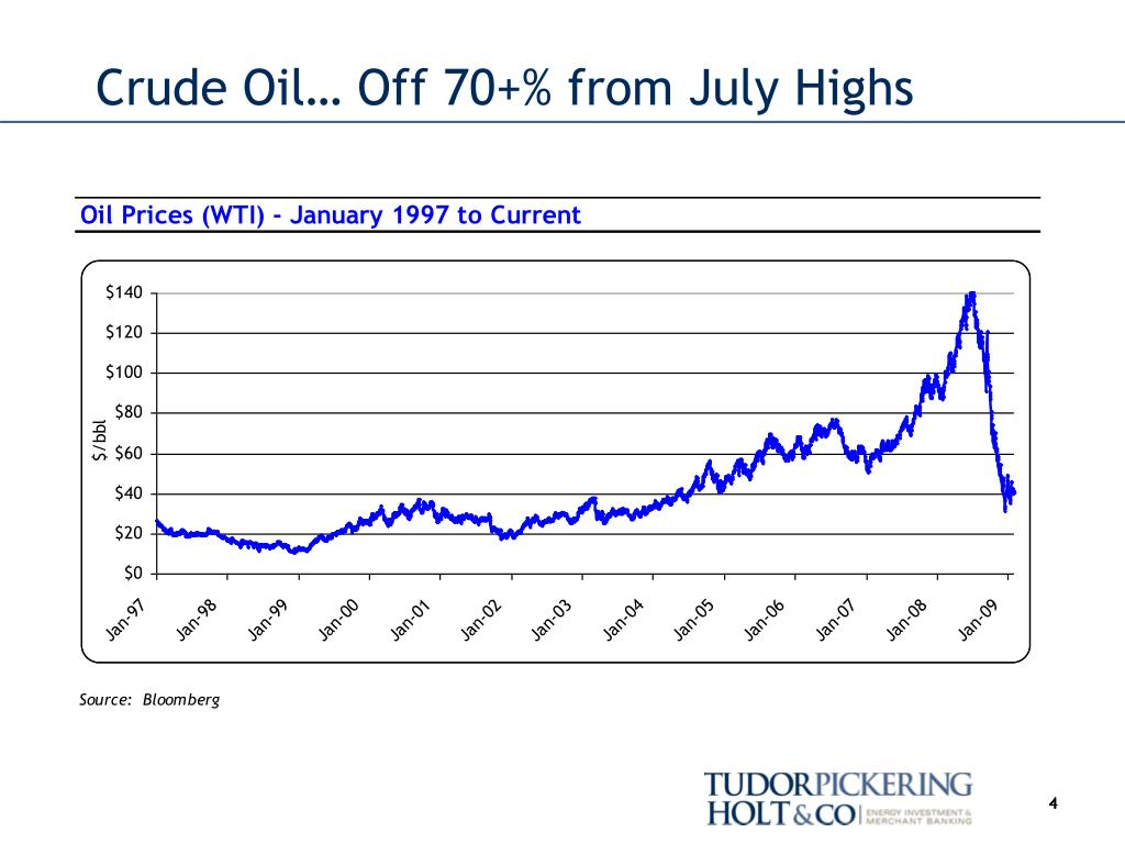 Crude Oil… Off 70+% from July Highs