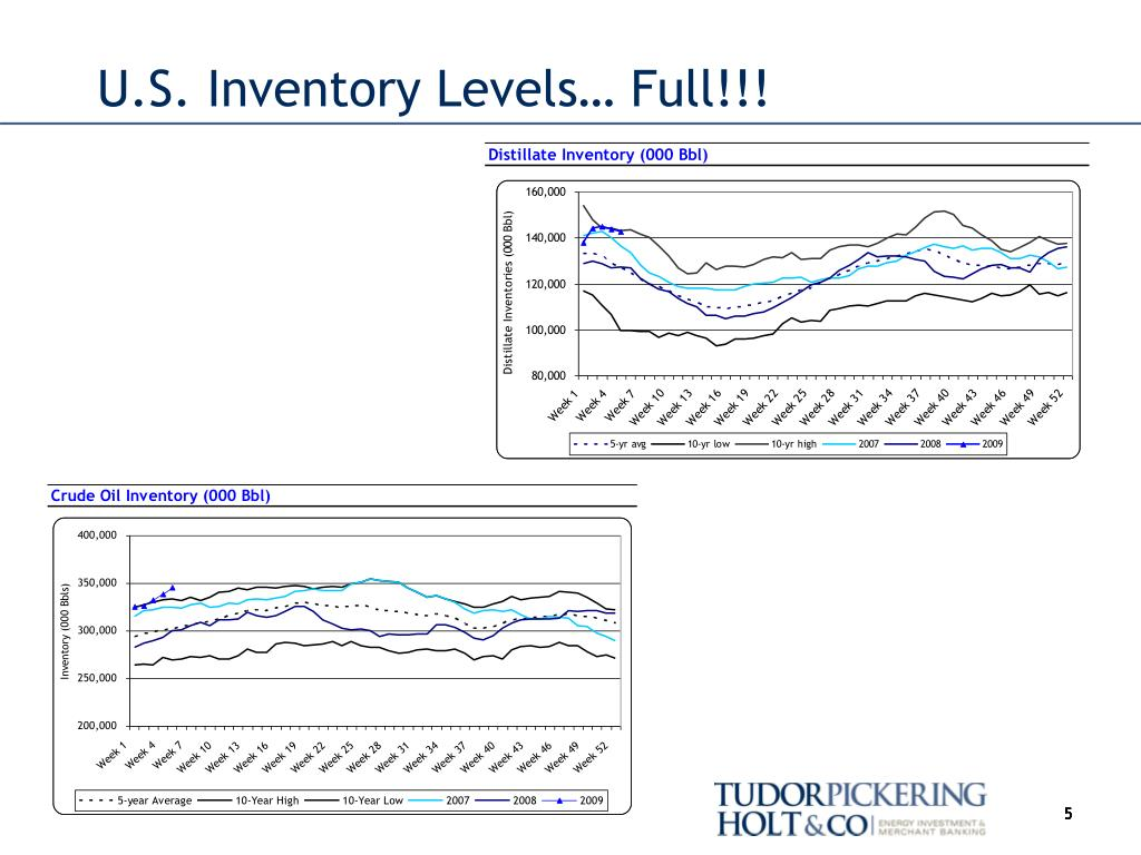 U.S. Inventory Levels… Full!!!