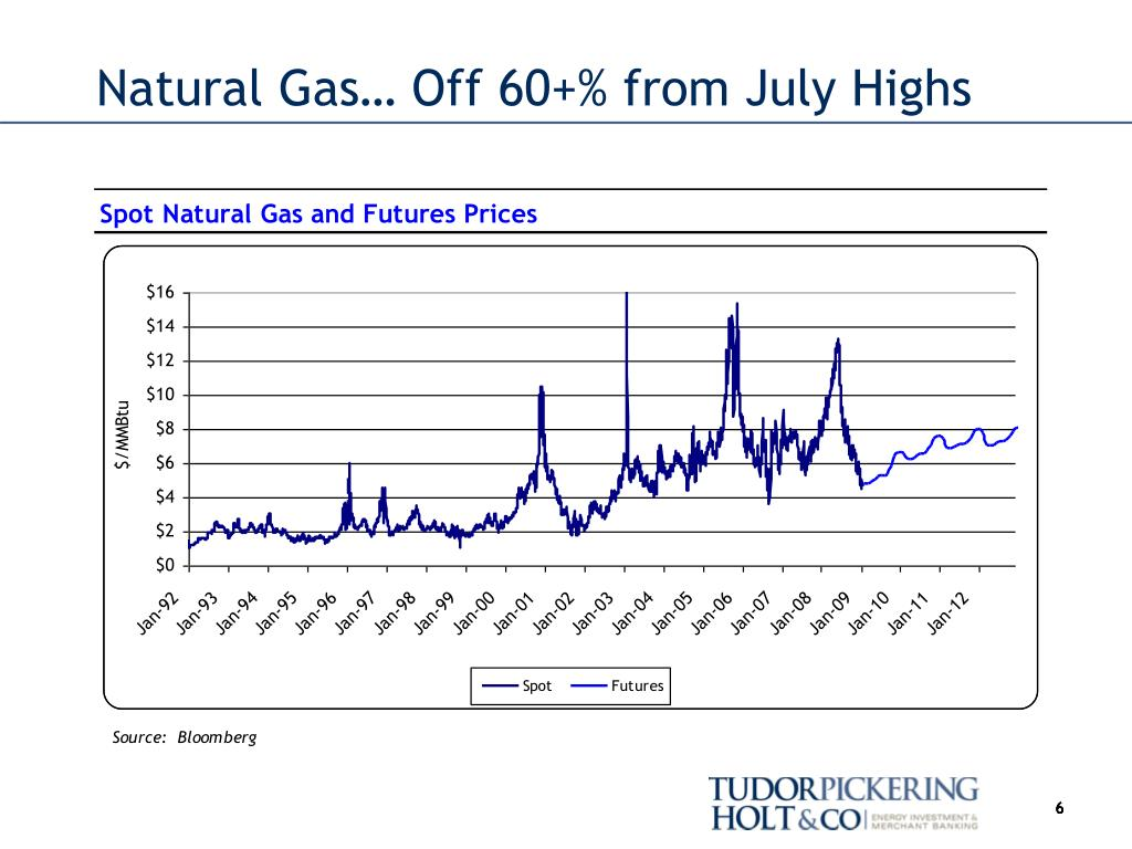 Natural Gas… Off 60+% from July Highs