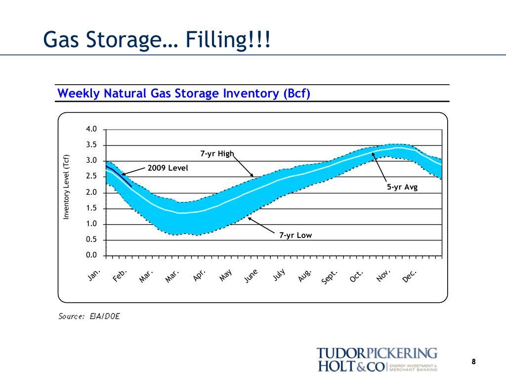 Gas Storage… Filling!!!