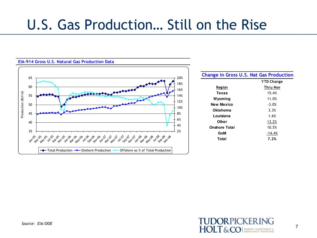 U.S. Gas Production… Still on the Rise