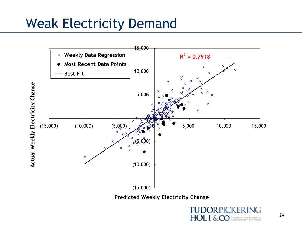 Weak Electricity Demand