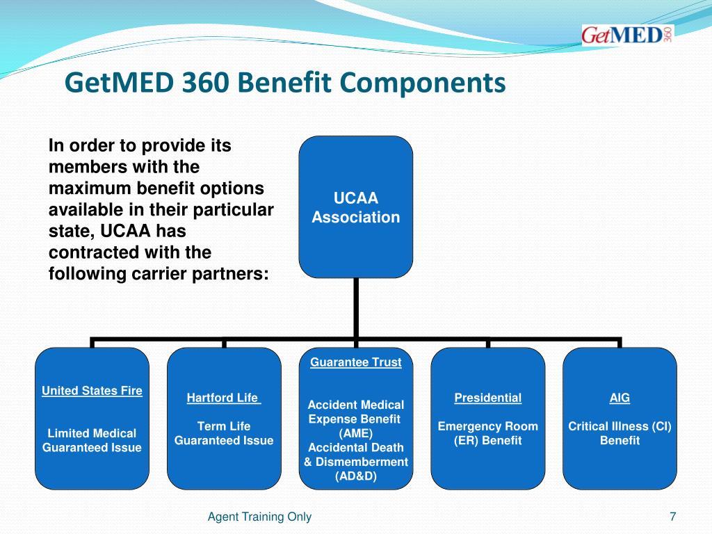 GetMED 360 Benefit Components
