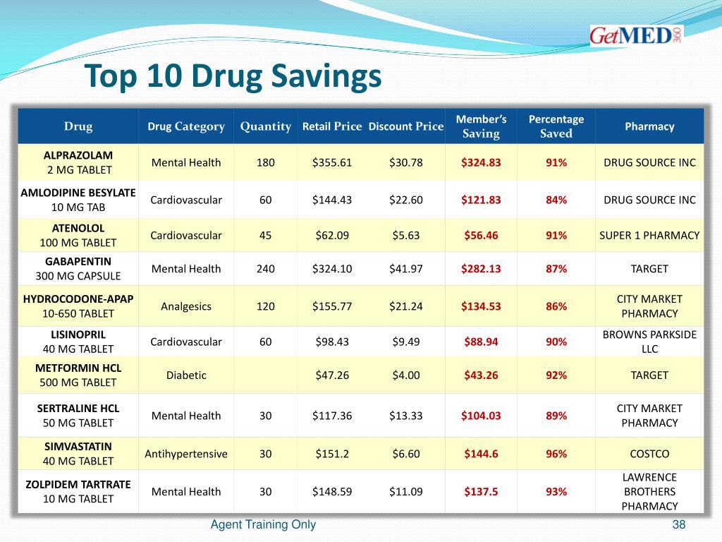 Top 10 Drug Savings