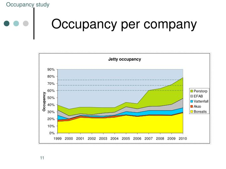 Occupancy study