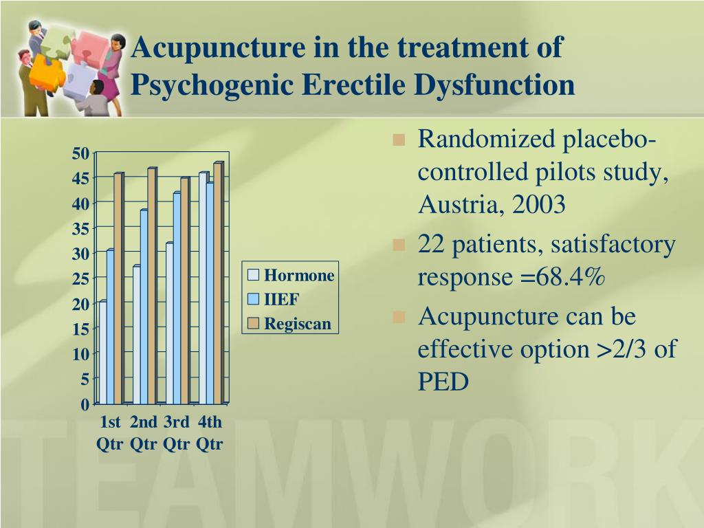 Acupuncture in the treatment of Psychogenic Erectile Dysfunction