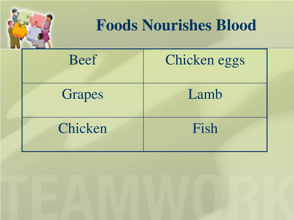 Foods Nourishes Blood