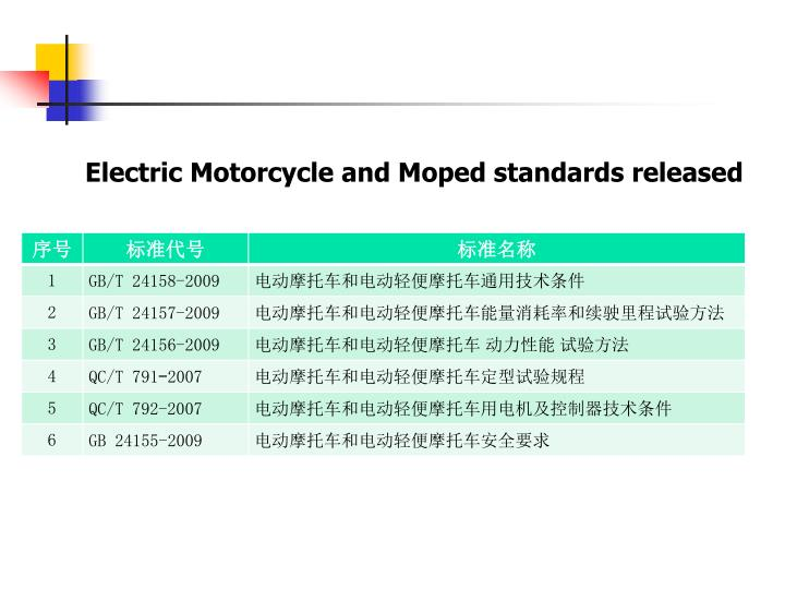 Electric Motorcycle and Moped standards released