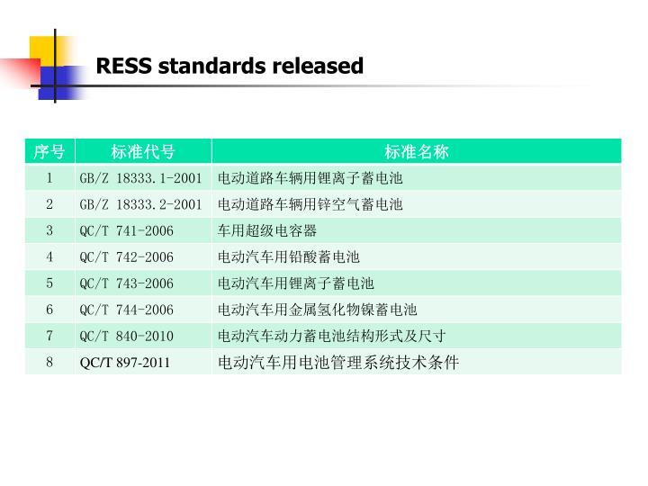 RESS standards released