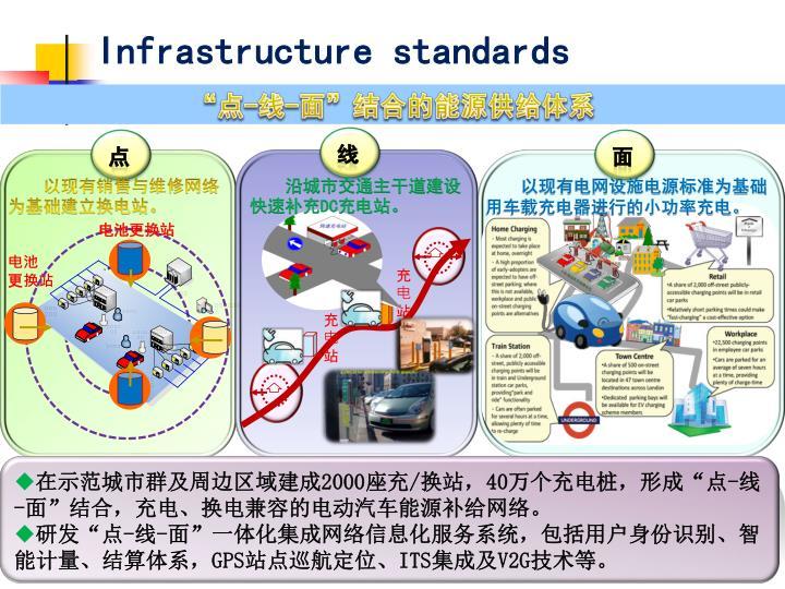 Infrastructure standards