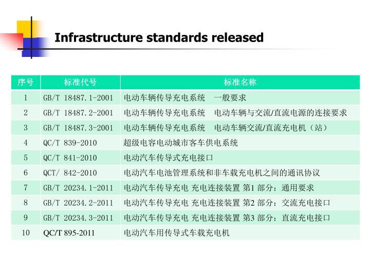 Infrastructure standards released