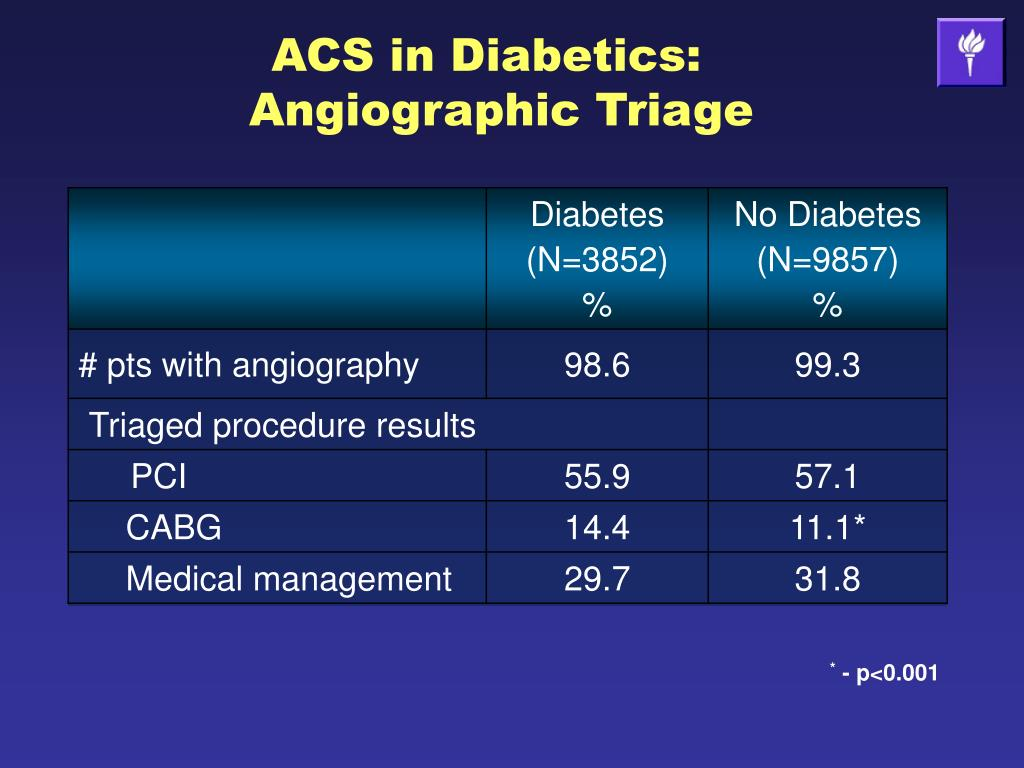 ACS in Diabetics: