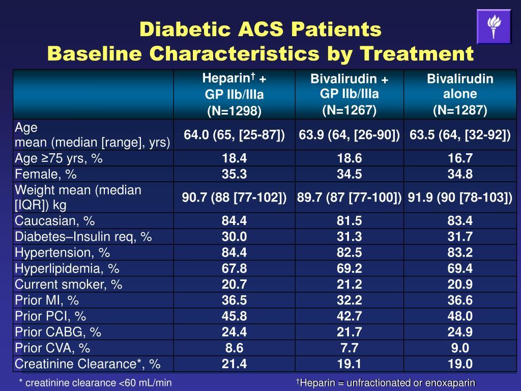 Diabetic ACS Patients