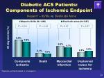diabetic acs patients components of ischemic endpoint