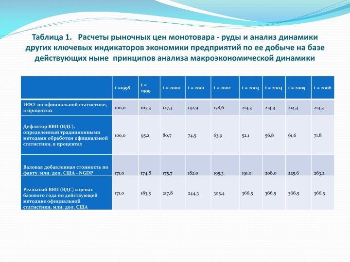 Таблица 1.   Расчеты рыночных цен