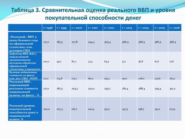 Таблица 3. Сравнительная оценка реального ВВП и уровня покупательной способности денег