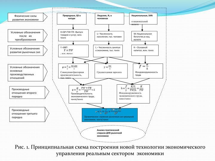 Условные обозначения развития рыночных сил