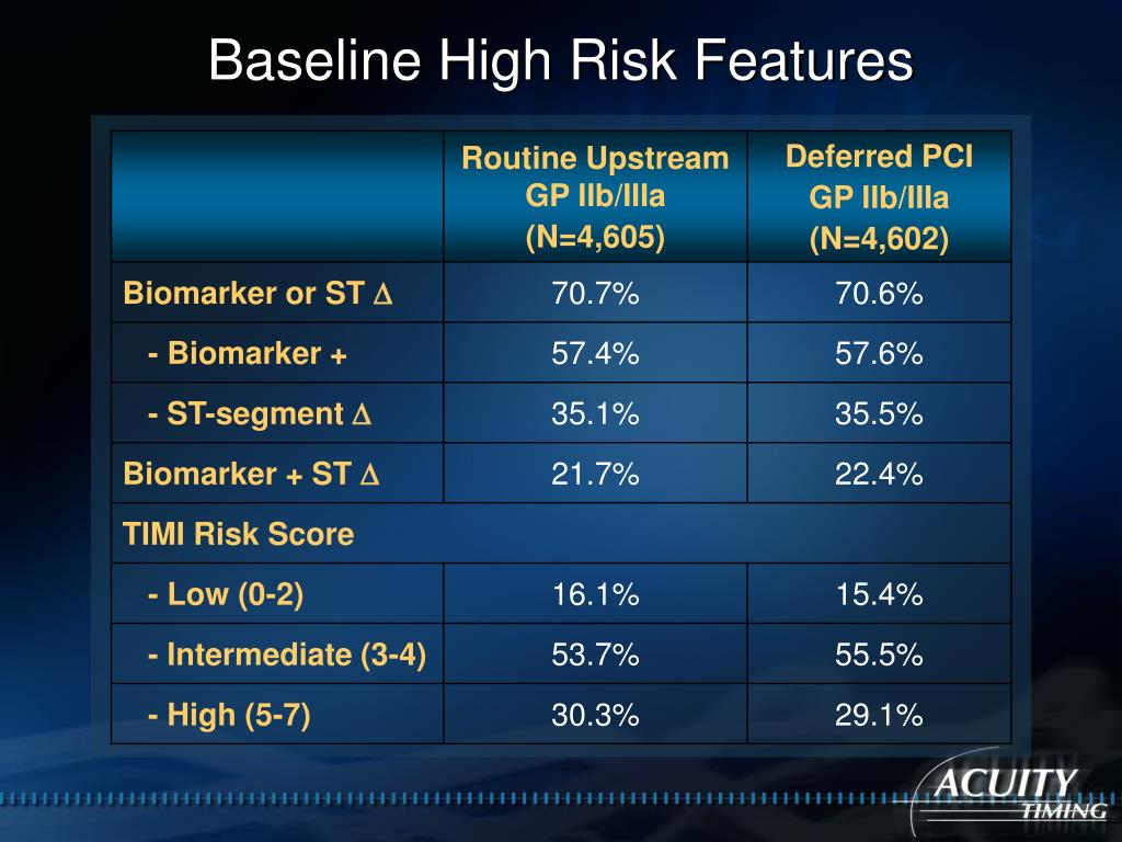 Baseline High Risk Features