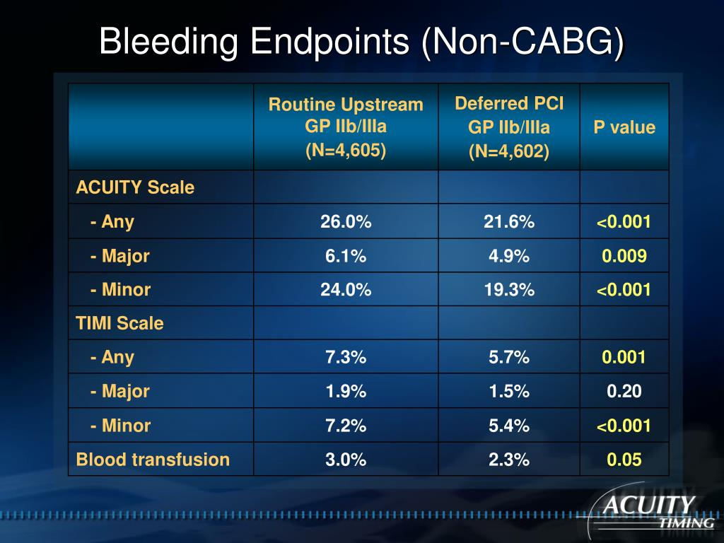 Bleeding Endpoints (Non-CABG)