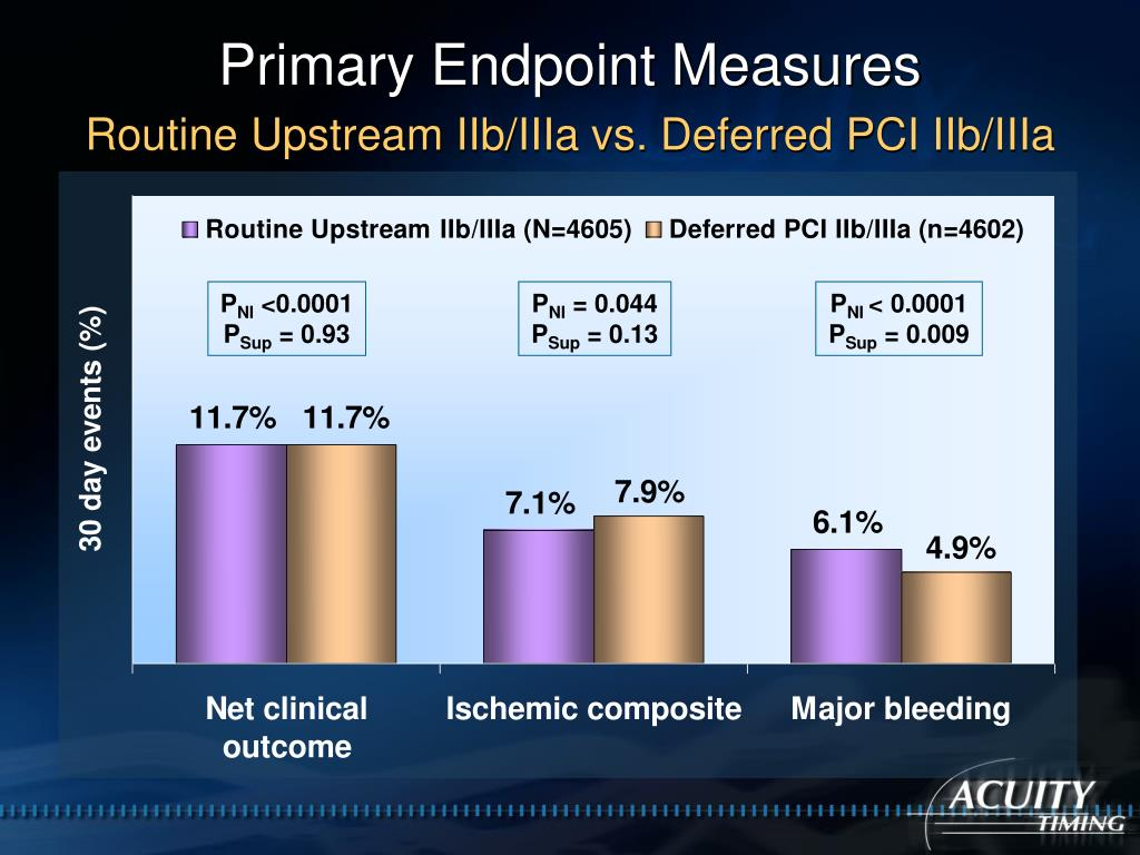 Primary Endpoint Measures