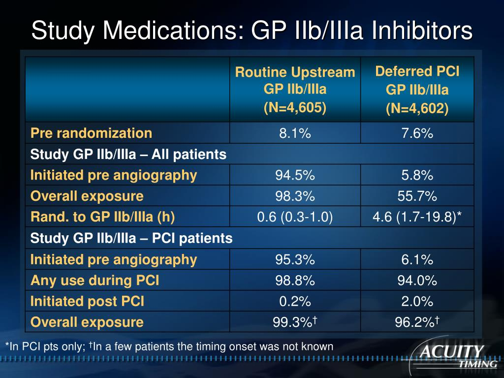 Study Medications: GP IIb/IIIa Inhibitors
