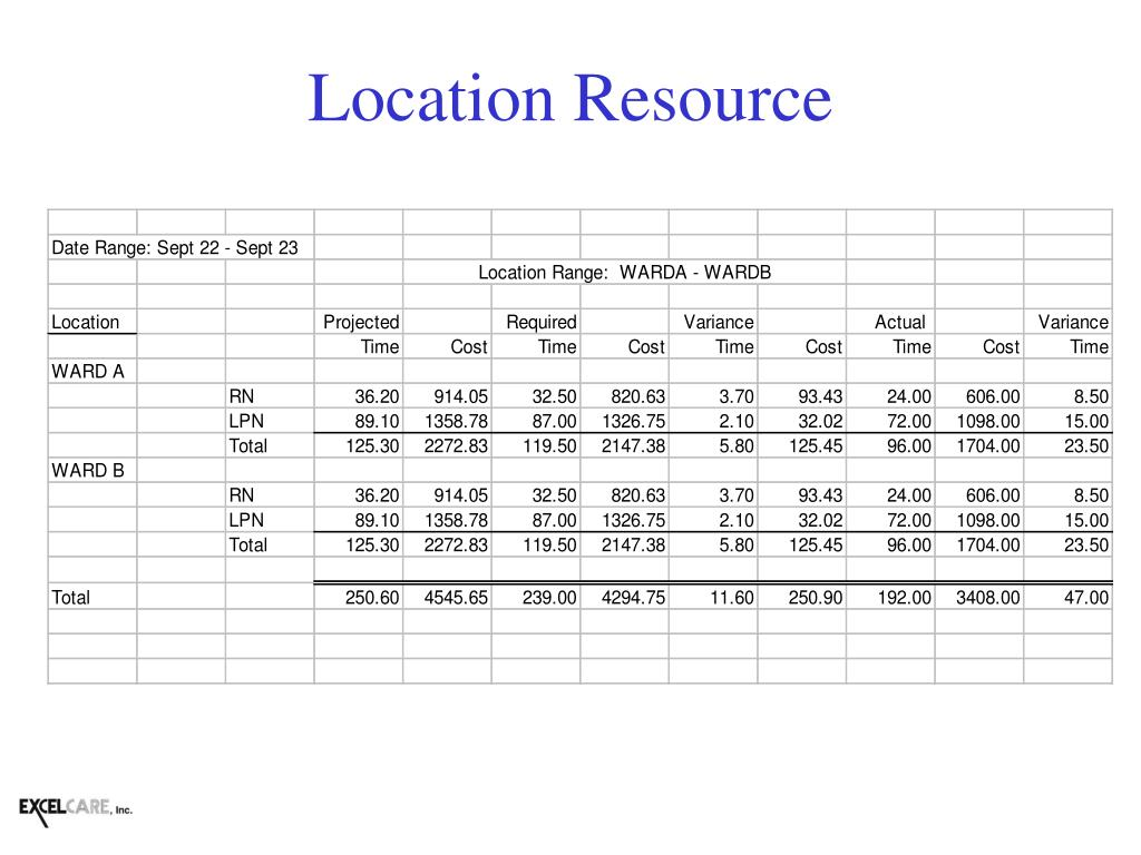 Location Resource