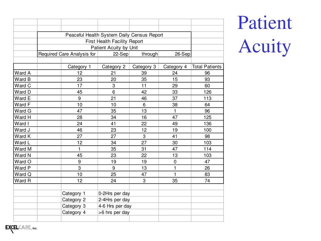 Patient Acuity