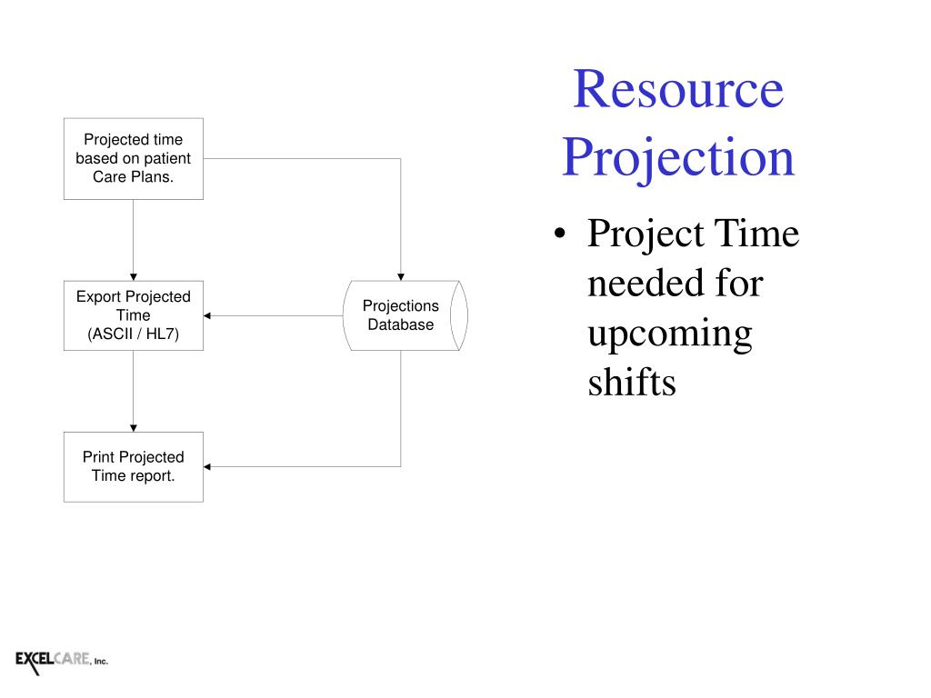 Resource Projection