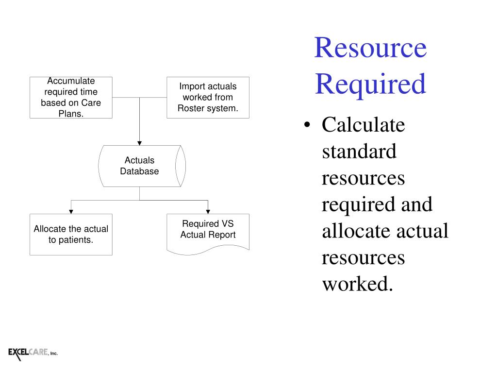 Resource Required