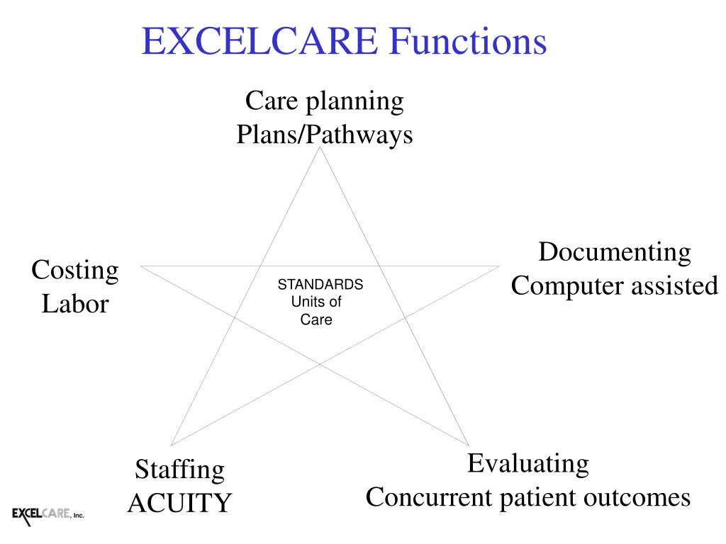 EXCELCARE Functions