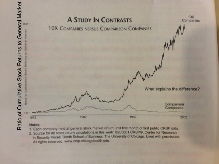Ratio of Cumulative Stock Returns to General Market