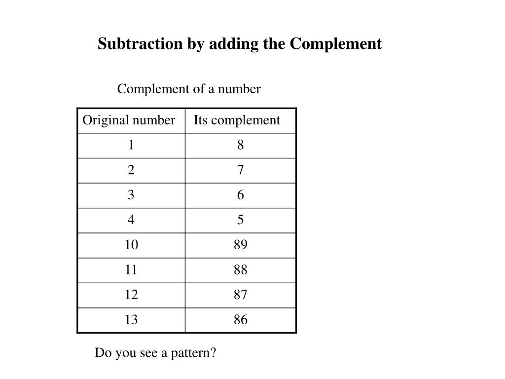 Subtraction by adding the Complement