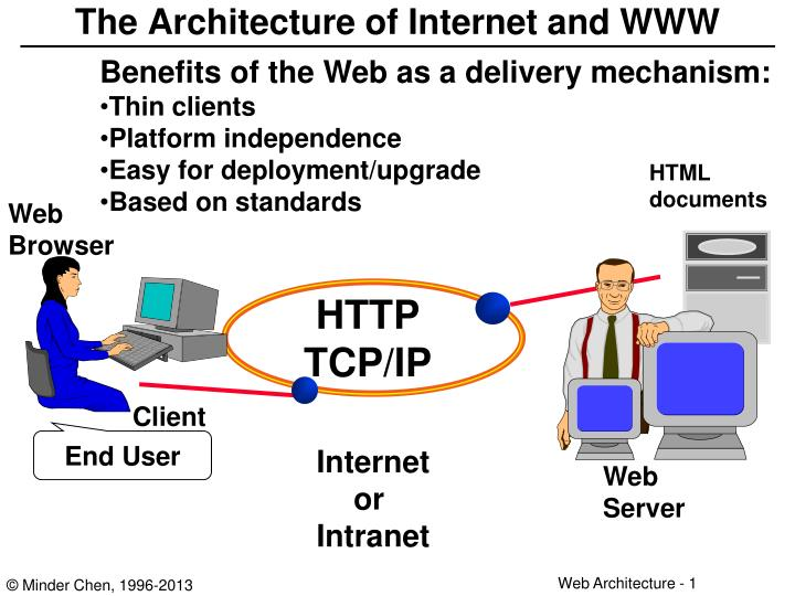 the architecture of internet and www n.