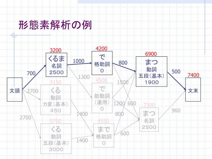 形態素解析の例