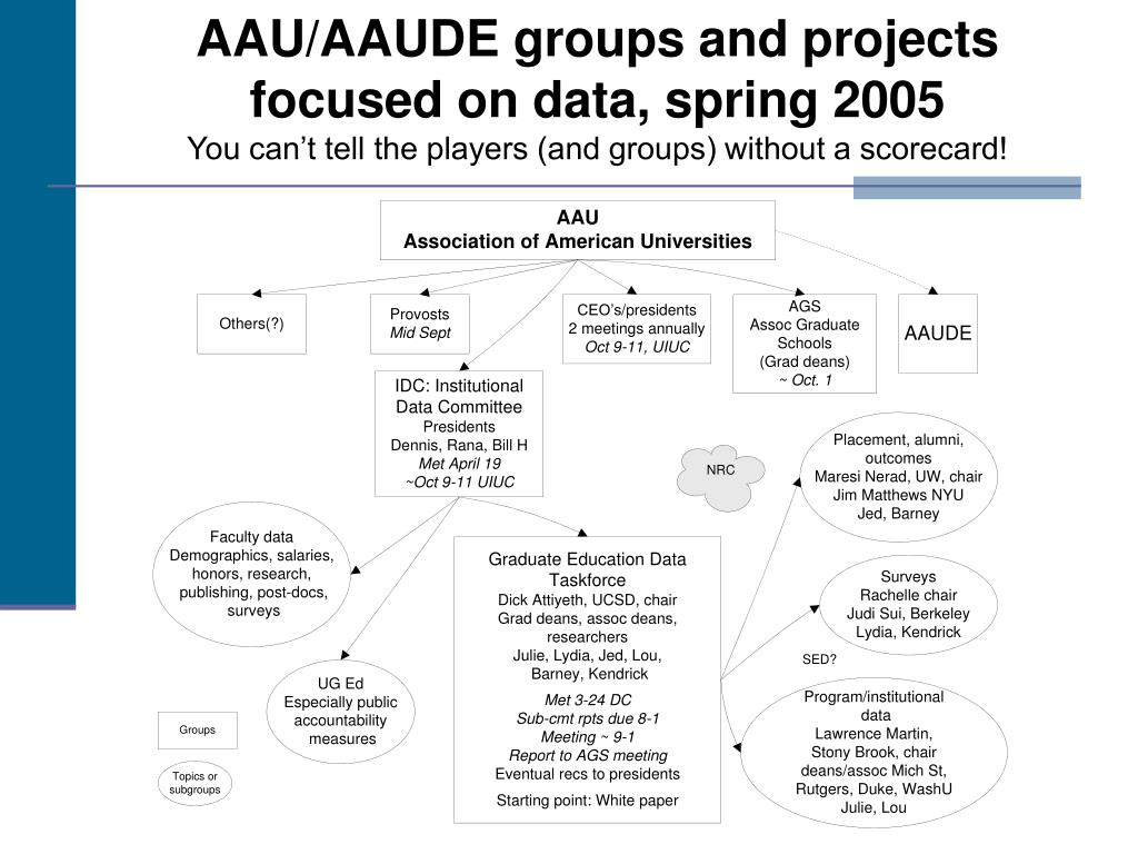 AAU/AAUDE groups and projects focused on data, spring 2005