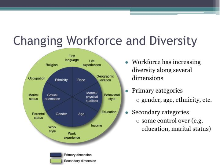Changing Workforce and Diversity