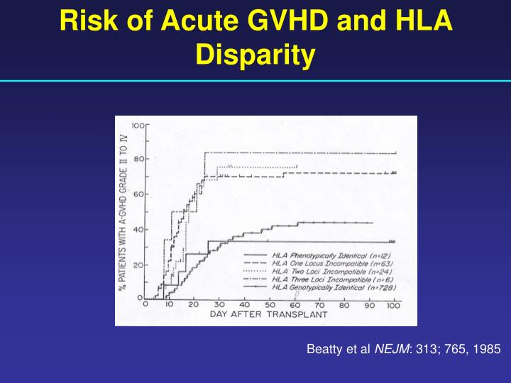 Risk of Acute GVHD and HLA Disparity