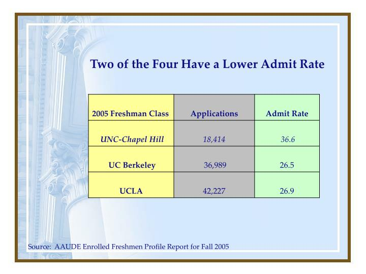 Two of the Four Have a Lower Admit Rate