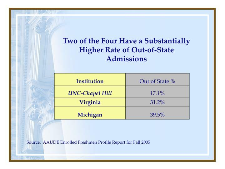 Two of the Four Have a Substantially Higher Rate of Out-of-State Admissions