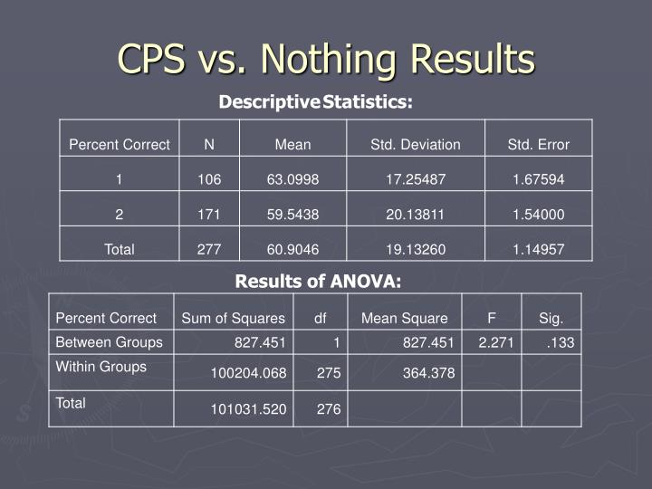 CPS vs. Nothing Results