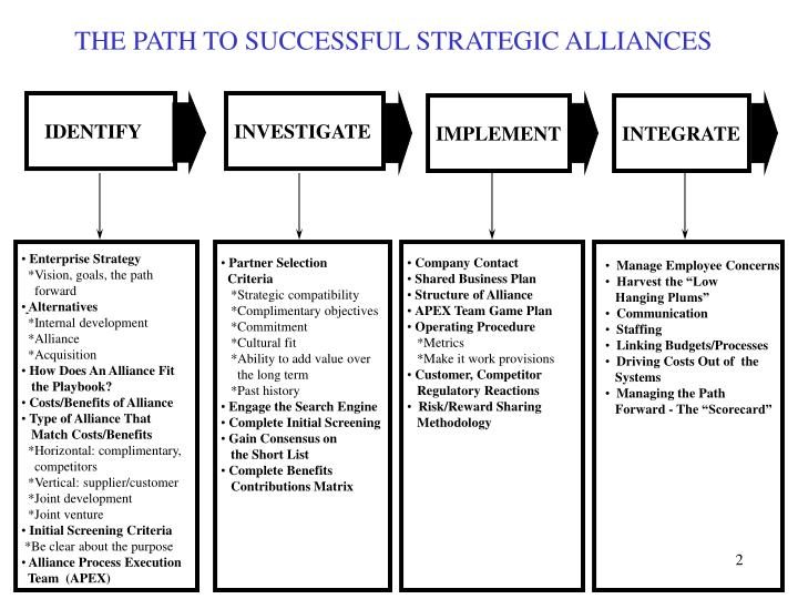 developing successful strategic alliances construction essay Developing successful strategic alliances  i will be looking at the feasibility of developing a potential strategic alliance and defining a business plan which.