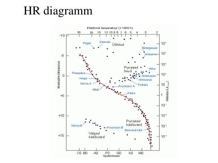 HR diagramm