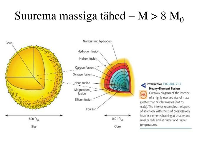 Suurema massiga tähed – M > 8 M