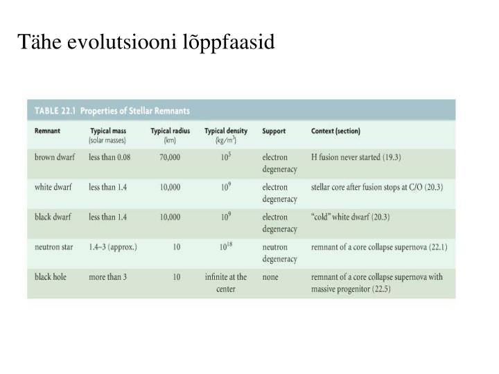 Tähe evolutsiooni lõppfaasid