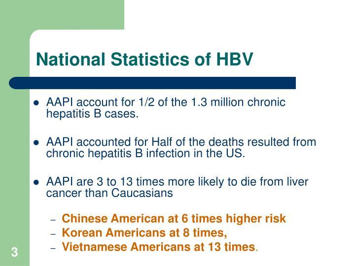 National statistics of hbv